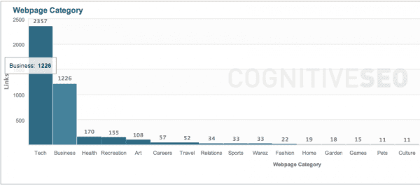 Cognitive SEO Graph