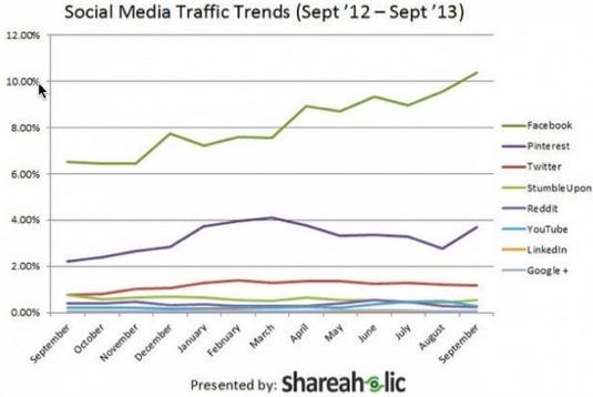 shareaholic statistics