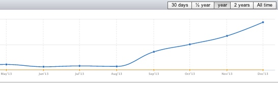 semrush traffic growth