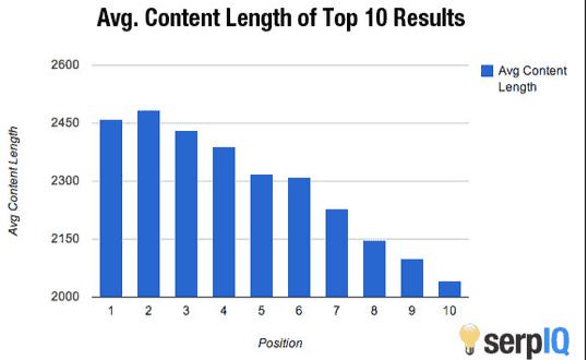 Average Post Length