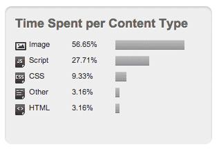 website load content type