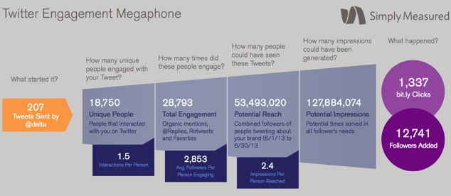 social measured megaphone