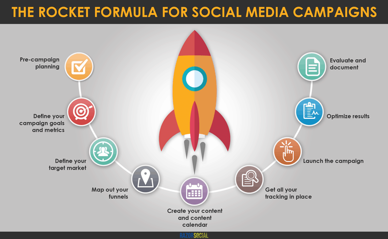 Rocket Formula for Social Media Camapigns from RazorSocial