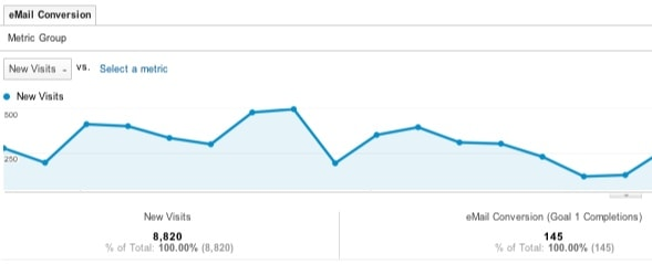 Google analytics graph report
