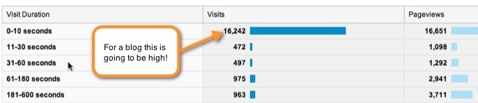 Google Analytics Engagement