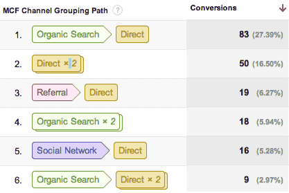Google multi channel attribution modelling