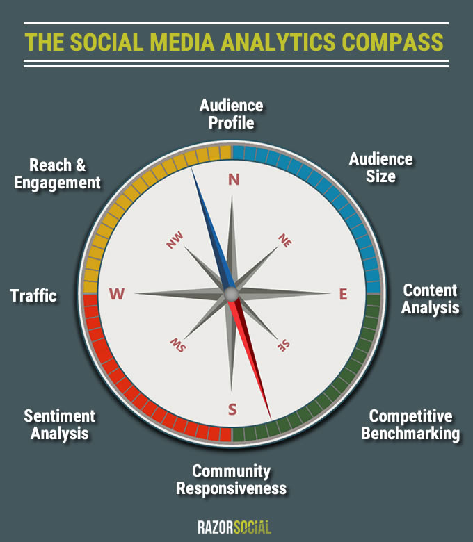 Social Media Analytics Compass