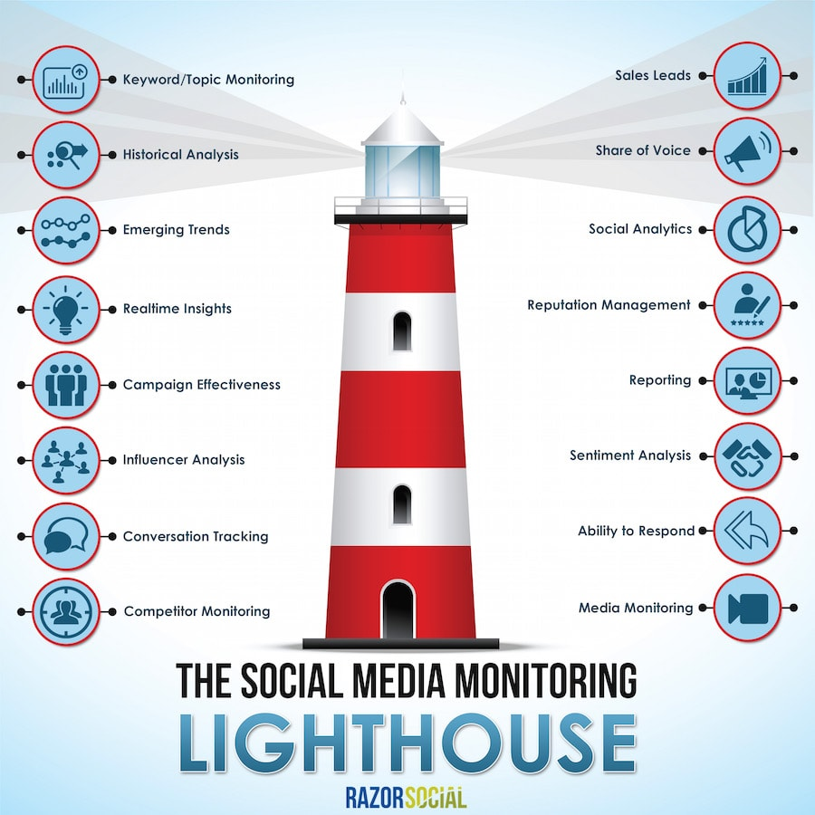 social media monitoring lighthouse