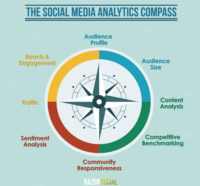Social Media Compass