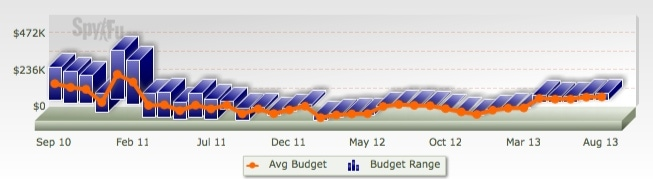 Spyfu Ad Budget