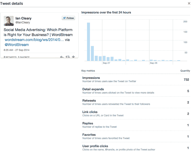 Free Twitter Analytics: The Ultimate Guide for Marketers