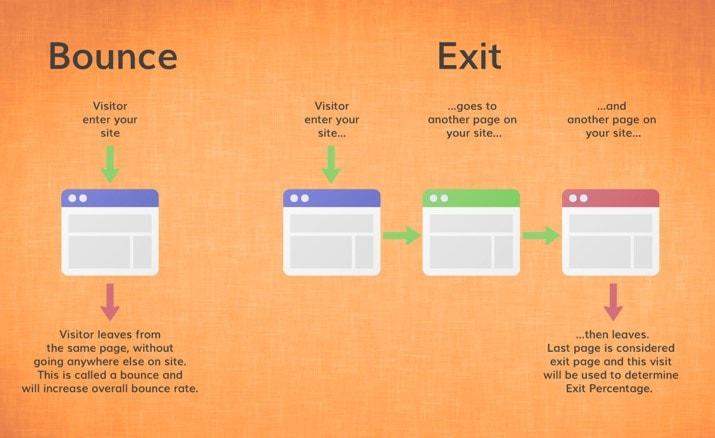 bounce versus exit