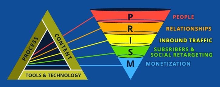 PRISM Funnel