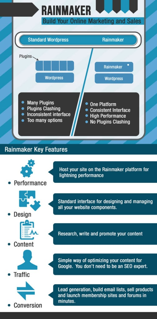rainmaker functionality infographic