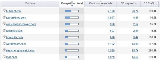 SEMRush Review: How to Easily Beat Competitors in Search