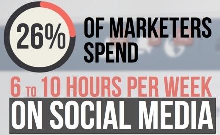 socia media time spent